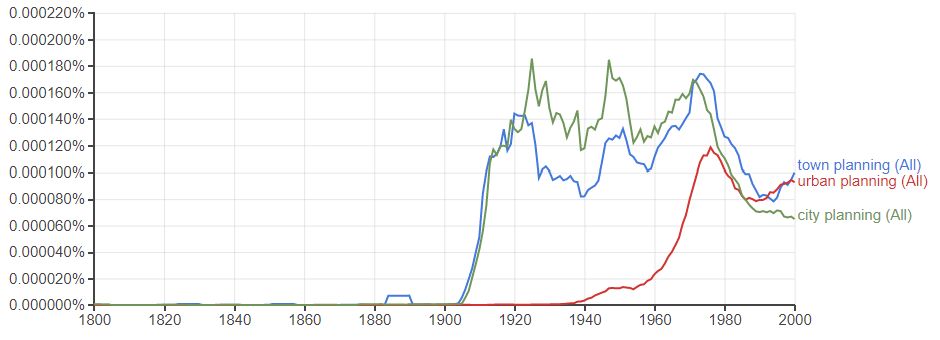 ngram planning terms